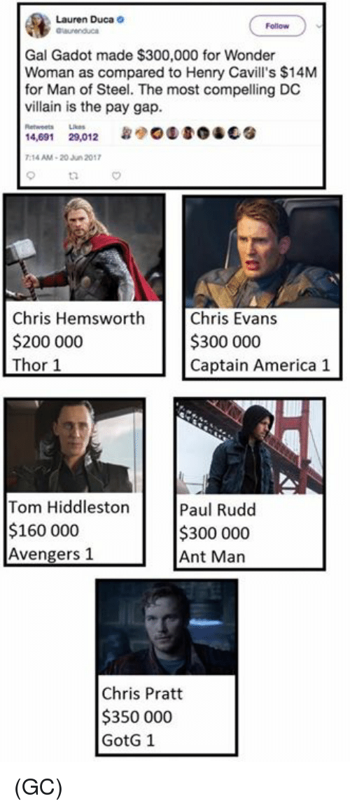 Hiddlestoners: Lauren Duca  Gal Gadot made $300,000 for Wonder  Woman as compared to Henry Cavill's $14M  for Man of Steel. The most compelling DC  villain is the pay gap.  14,691  29,012  7:14 AM 20 Jun 2017  Chris Hemsworth  Chris Evans  $200 000  $300 000  Thor 1  Captain America 1  Tom Hiddleston  Paul Rudd  $160 000  $300 000  Avengers 1  Ant Man  Chris Pratt  $350 000  GotG 1 (GC)