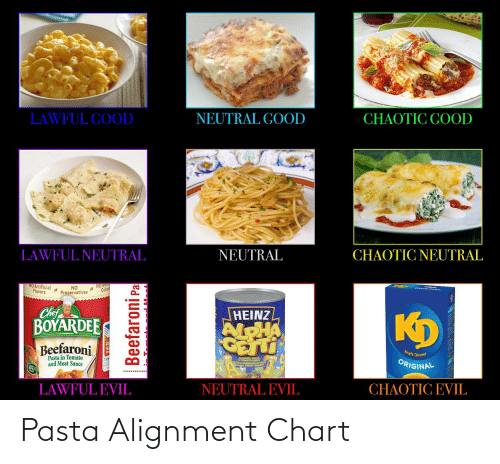 Chaotic Good: LAWFUL GOOD  NEUTRAL GOOD  CHAOTIC GOOD  LAWFUL NEUTRAL  NEUTRAL  CHAOTIC NEUTRAL  NO Artificial  Flavors  NO Au  Colors  NO  Preservatives  Chef  BOYARDEE  Beefaroni  HEINZ  AlOHA  GETTI  Kraft Dinner  Pasta in Tomato  and Meat Sauce  ORIGINAL  LAWFUL EVIL  NEUTRAL EVIL  CHAOTIC EVIL  Beefaroni Pa Pasta Alignment Chart