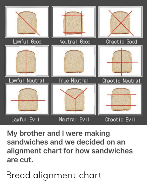 Lawful Neutral: Lawful Good  Neutral Good  Chaotic Good  Lawful Neutral  True Neutral  Chaotic Neutral  Lawful Evi l  Neutral Evi  Chaotic Evil  My brother and I were making  sandwiches and we decided on an  alignment chart for how sandwiches  are cut. Bread alignment chart