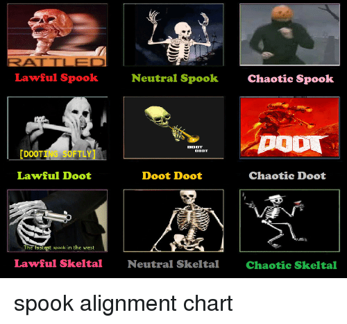 Spock: Lawful Spook  Neutral Spook  Chaotic Spook  [DOOTING SOFTLY]  Lawful Doot  Doot Doot  The fastest spock in the vrest  Lawful Skeltal  Neutral Skeltal  Chaotic Skeltal spook alignment chart