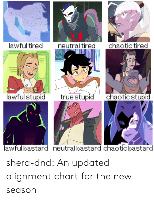alignment: lawful tired  chaotic tired  neutral tired  lawful stupid  truestupid  chaotic stupid  lawful bastard  neutral bastard chaotic bastard shera-dnd:  An updated alignment chart for the new season