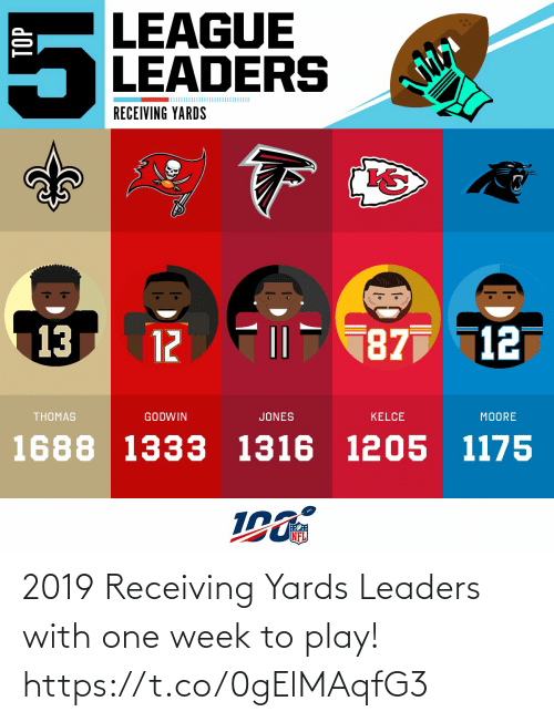 jones: LEAGUE  LEADERS  RECEIVING YARDS  13  187 12  12  THOMAS  GODWIN  JONES  KELCE  MOORE  1688 1333 1316 1205 1175  NFL  TOP 2019 Receiving Yards Leaders with one week to play! https://t.co/0gElMAqfG3
