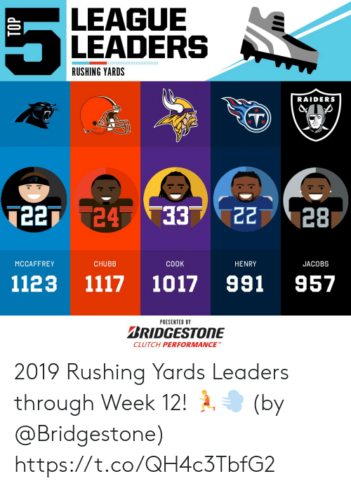 Raiders: LEAGUE  LEADERS  RUSHING YARDS  RAIDERS  7227 24 33  22  28  ЕЕ.  MCCAFFREY  CHUBB  СООK  HENRY  JACOBS  991  1117  1123  1017  957  PRESENTED BY  BRIDGESTONE  CLUTCH PERFORMANCE 2019 Rushing Yards Leaders through Week 12! 🏃💨  (by @Bridgestone) https://t.co/QH4c3TbfG2
