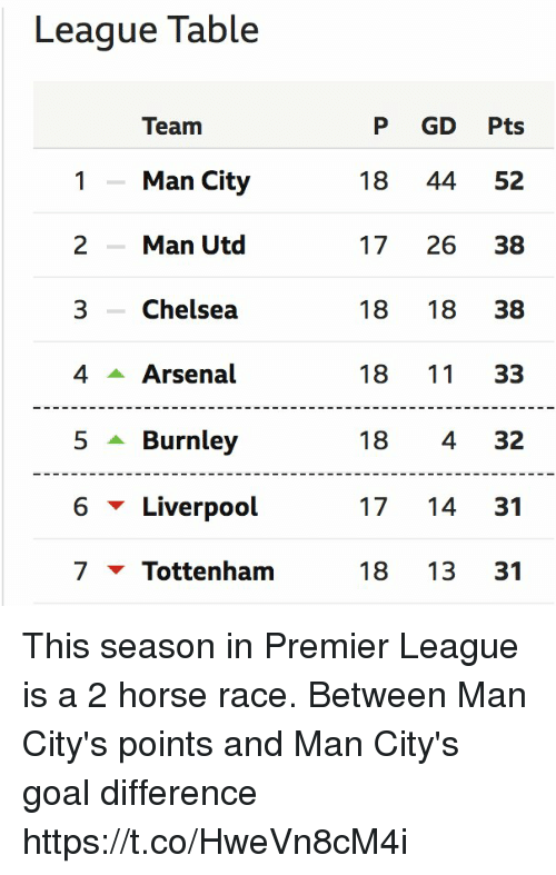 Arsenal, Chelsea, and Memes: League Table  Team  1Man City  2Man Utd  3 Chelsea  4 Arsenal  5 ▲ Burnley  6 ▼ Liverpool  7 ▼ Tottenham  P GD Pts  18 44 52  17 26 38  18 18 38  18 11 33  18 4 32  17 14 31  18 13 31 This season in Premier League is a 2 horse race.  Between Man City's points and Man City's goal difference https://t.co/HweVn8cM4i