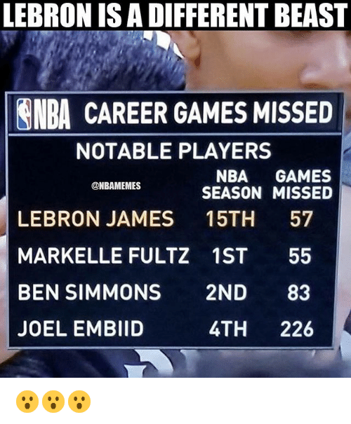 Markelle Fultz: LEBRON IS A DIFFERENT BEAST  NBA CAREER GAMES MISSED  NOTABLE PLAYERS  NBA GAMES  SEASON MISSED  @NBAMEMES  LEBRON JAMES 15TH 57  MARKELLE FULTZ 1ST 55  BEN SIMMONS 2ND 83  JOEL EMBIID  4TH 226 😮😮😮