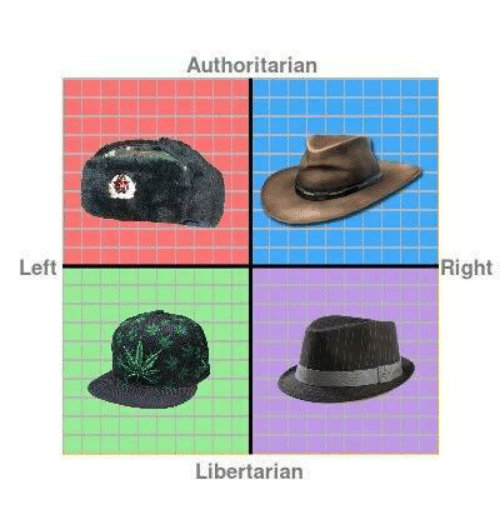 Libertarian: Left  Authoritarian  Libertarian  Right