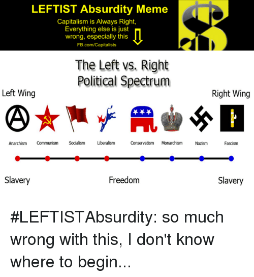 Meme, Memes, and Capitalism: LEFTIST Absurdity Meme  Capitalism is Always Right,  Everything else is just  wrong, especially this  FB.com/Capitalists  The Left vs. Right  Political Spectrumighwing  Left Wing  AnarchismCommunism Socialism rim  Conservatism MonarchismNazism  Fascism  Slavery  Freedom  Slavery #LEFTISTAbsurdity:  so much wrong with this, I don't know where to begin...