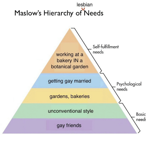 unconventional: lesbian  Maslow's  Hierarchy of Needs  Self-fulfillment  working at a needs  bakery IN a  botanical garden  getting gay married  gardens, bakeries  unconventional style  gay friends  Psychological  needs  Basic  need