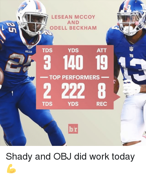 Sports, Work, and Lesean McCoy: LESEAN MCCOY  AND  ODELL BECKHAM  YDS  TDS  ATT  3 140 19 A  TOP PERFORMERS  2 222 8  YDS  REC  TDS Shady and OBJ did work today 💪