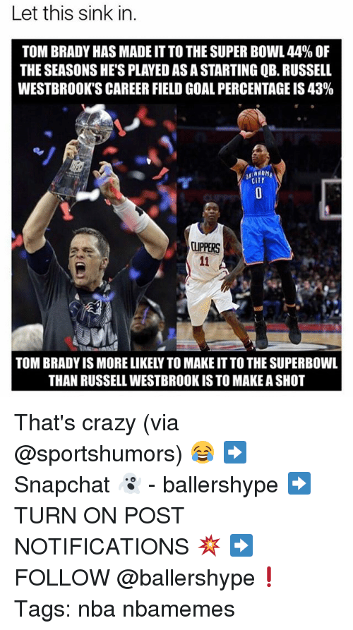 Crazy, Nba, and Russell Westbrook: Let this sink in.  TOM BRADY HAS MADE IT TO THE SUPER BOWL 44% OF  THE SEASONS HE'S PLAYED AS A STARTING QB. RUSSELIL  WESTBROOK'S CAREER FIELD GOAL PERCENTAGE IS 43 %  CITY  LUPPERS  TOM BRADY IS MORE LIKELY TO MAKE IT TO THE SUPERBOWL  THAN RUSSELL WESTBROOK IS TO MAKE A SHO That's crazy (via @sportshumors) 😂 ➡Snapchat 👻 - ballershype ➡TURN ON POST NOTIFICATIONS 💥 ➡ FOLLOW @ballershype❗ Tags: nba nbamemes