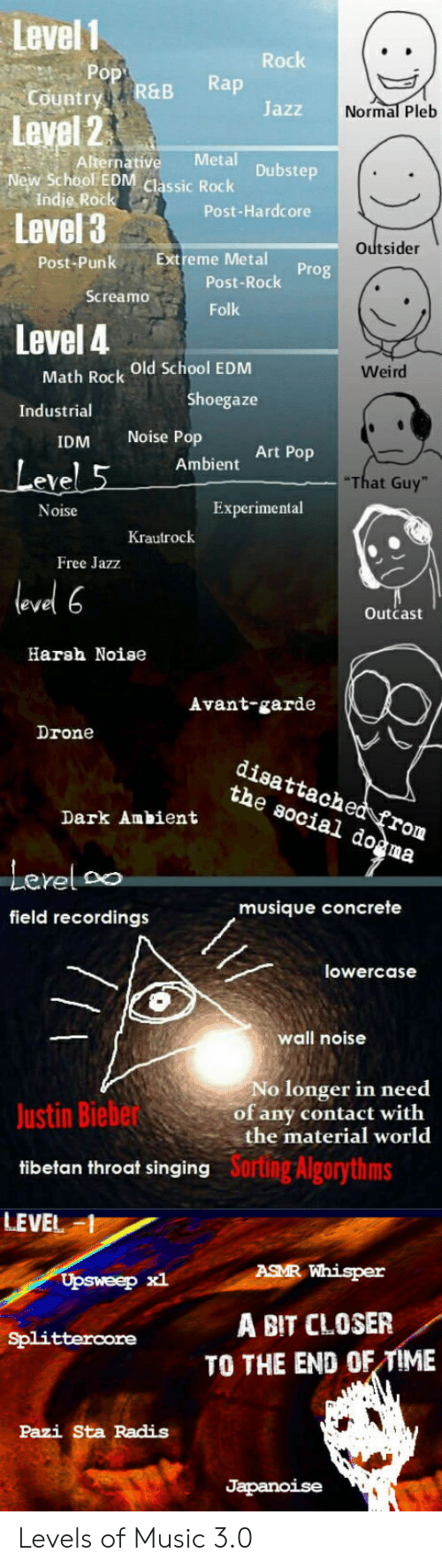 ambient: Level 1  Country  Level 2  New School EON cassi Rock  Rachk  ry R&B Rap  Jazz  Normal Pleb  Alternative Metal  Indie Rock  Level 3  Post-Hardcore  Outsider  Post-PunkExtreme Metal  Post-Rock  Folk  Screamo  Level 4  Math Rock Old School EDM  Shoegaze  Weird  Industrial  IDM Noise Pop  eve  Noise  Art Pop  Ambient  That Guy  Experimental  Krautrock  Free Jazz  level 6  Outcast  Harsh Noise  Avant-garde  Drone  disattached frorm  the social do^ma  Lerel oo  field recordings  musique concrete  lowercase  wall noise  No longer in need  of any contact with  the material world  Justin Biebe  tibetan throat singing  LEVEL  Sortng Algorythms  ASMR Whisper  Upsweep xl  Splitterore A BIT CLOSER  TO THE END OF TIME  Pazi Sta Radis Levels of Music 3.0