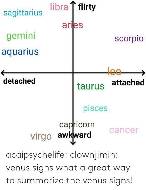 flirty: libra flirty  sagittarius  gemini  aquarius  aries  scorpio  leo  detached  taurus attached  pisces  capricorn  virgo awkward Cancer acaipsychelife: clownjimin: venus signs what a great way to summarize the venus signs!