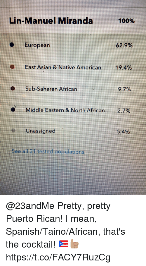 Anaconda, Asian, and Memes: Lin-Manuel Miranda  100%  European  629%  East Asian &Native American  19.4%  Sub-Saharan African  9.7%  Middle Eastern & North African  2.7%  Unassigned  5.4%  See all 31 tested populations @23andMe Pretty, pretty Puerto Rican! I mean, Spanish/Taino/African, that's the cocktail! 🇵🇷👍🏽 https://t.co/FACY7RuzCg