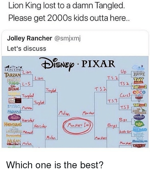 moana: Lion King lost to a damn Tangled  Please get 2000s kids outta here..  Jolley Rancher @smjxmj  Let's discuss  IsNE PIXAR  ON KING  Lion  Lion  TS.2  Ts a  cocO  Tangled  TS3  MOANA  0  Hencule  Her  Monsters In  hole a  Mulen  Mulen Which one is the best?