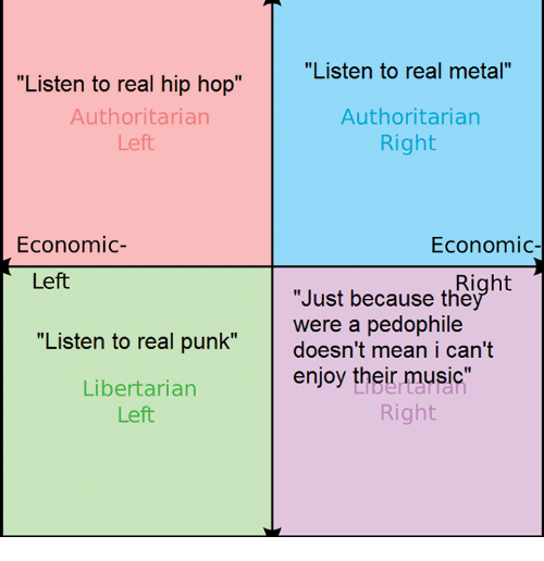 """Pedophilic: """"Listen to real hip hop""""  Authoritarian  Left  Economic  Left  """"Listen to real punk""""  Libertarian  Left  """"Listen to real metal""""  Authoritarian  Right  Economic  Right  """"Just because the  were a pedophile  doesn't mean i can't  enjoy their music  Right"""
