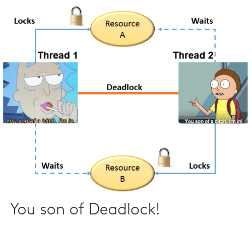 Locks: Locks  Waits  Resource  Thread 1  Thread 21  Deadlock  You son of a biteh. Itm in  You son of a bitch. I'm in!  I Waits  Locks  Resource You son of Deadlock!