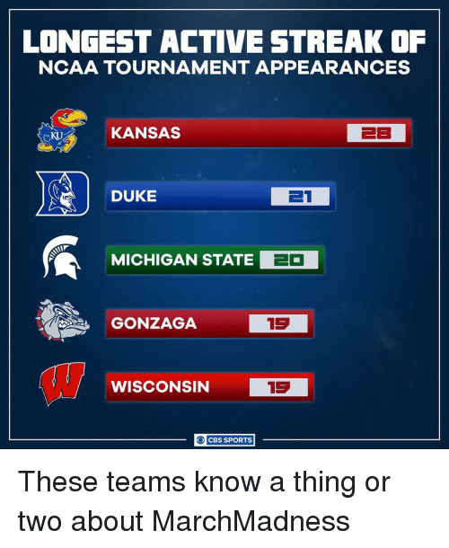 ncaa tournament: LONGEST ACTIVE STREAK OF  NCAA TOURNAMENT APPEARANCES  KANSAS  EB  DUKE  ET  MICHIGAN STATE  EO  GONZAGA  13  15  WISCONSIN  O CBS SPORTS These teams know a thing or two about MarchMadness