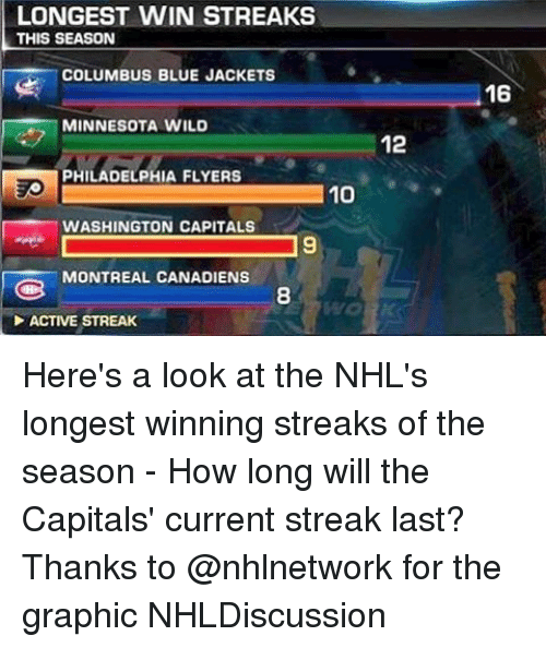 washington capital: LONGEST WIN STREAKS  THIS SEASON  COLUMBUS BLUE JACKETS  MINNESOTA WILD  PHILADELPHIA FLYERS  10  WASHINGTON CAPITALS  MONTREAL CANADIENS  ACTIVE STREAK  12  16 Here's a look at the NHL's longest winning streaks of the season - How long will the Capitals' current streak last? Thanks to @nhlnetwork for the graphic NHLDiscussion