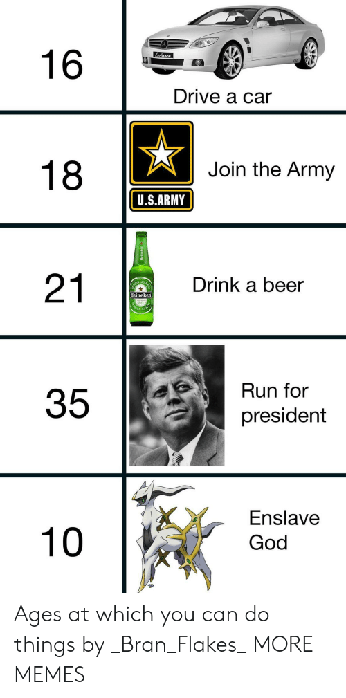 For President: Lorinser  16  Drive a car  Join the Army  18  U.S.ARMY  Drink a beer  21  KEN LAGER  BE  Heineken  MOUAL  EMIU  Run for  president  Enslave  God  10  35  Heineken Ages at which you can do things by _Bran_Flakes_ MORE MEMES