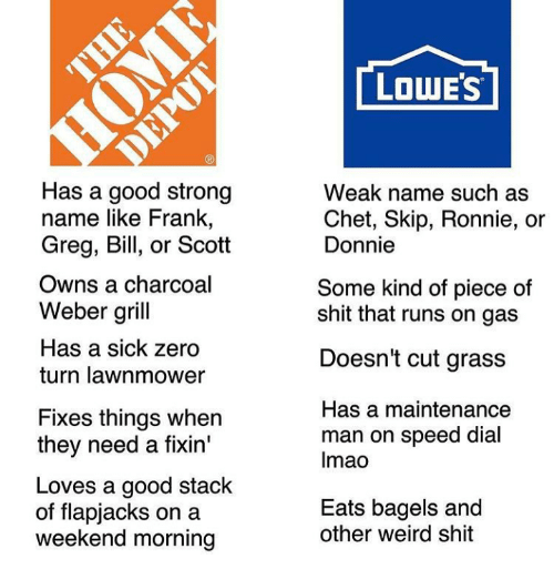 lowes has a good strong name like frank greg bill 30439486 🔥 25 best memes about weber grill weber grill memes