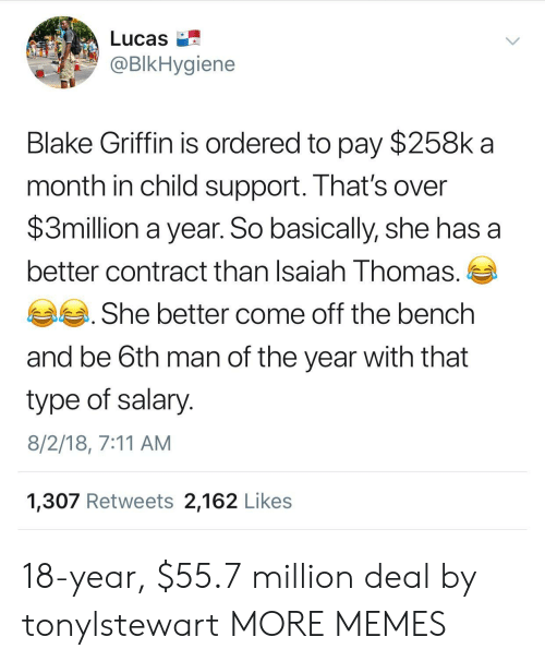 Come Off The Bench: Lucas  BIkHygiene  Blake Griffin is ordered to pay $258k a  month in child support. That's over  $3million a year. So basically, she has a  better contract than Isaiah Thomas.  She better come off the bench  and be 6th man of the year with that  type of salary  8/2/18, 7:11 AM  1,307 Retweets 2,162 Likes 18-year, $55.7 million deal by tonylstewart MORE MEMES