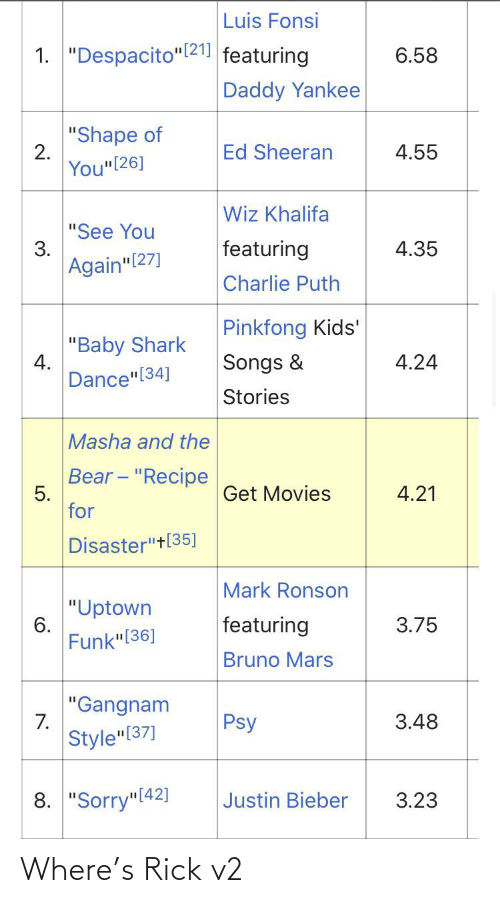 """wiz: Luis Fonsi  1. """"Despacito""""(211 featuring  6.58  Daddy Yankee  """"Shape of  2.  Ed Sheeran  4.55  You""""[26]  Wiz Khalifa  """"See You  3.  Again""""(27)  featuring  Charlie Puth  4.35  Pinkfong Kids'  Songs &  """"Baby Shark  4.  4.24  Dance""""[34]  Stories  Masha and the  Bear – """"Recipe  5.  for  Get Movies  4.21  Disaster""""t[35]  Mark Ronson  """"Uptown  6.  Funk""""[36]  featuring  3.75  Bruno Mars  """"Gangnam  7.  3.48  Psy  Style""""[37]  8. """"Sorry""""l(42)  Justin Bieber  3.23 Where's Rick v2"""