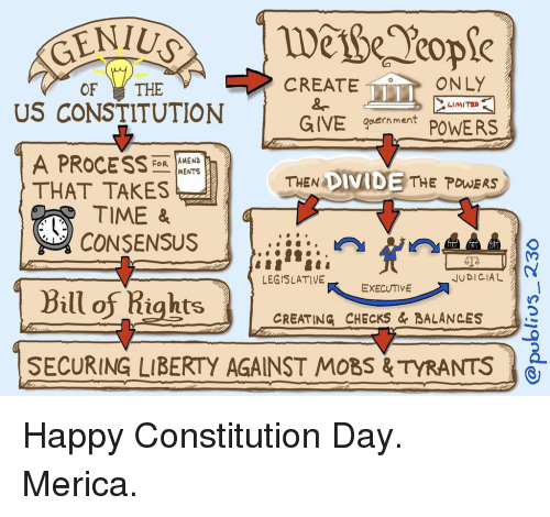 constitution day: LY  OF THE  US CONSTITUTION  , CREATE  LIMITED  GIVE gpernment POWERS  A PROCESS  THAT TAKES  TIME &  FoR AMEND  -|MENTS  THEN DIVIDE THE POWERS  CONSENSUS  Bill ofRights |  JUDICIAL  LEGISLATIVE EKECUTIVE  CREATING CHECKS & BALANCES  SECURING LIBERTY AGAINST MOBS& TYRANTS Happy Constitution Day. Merica.