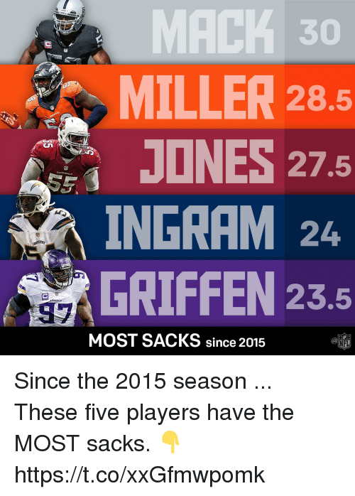 Memes, Nfl, and Cardinals: MACK 30  28.5  MILLER  JONES 27.5  CARDINALS  INGRAM 24  23.5  MOST SACKS since 2015  NFL Since the 2015 season ...  These five players have the MOST sacks. 👇 https://t.co/xxGfmwpomk