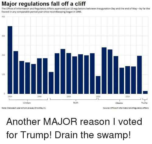 clinton bush: Major regulations fall off a cliff  The Office of Information and Regulatory Affairs approved just 15 regulations between Inauguration Day and the end of May-by far the  fewest in any comparable period year since recordkeeping began in 1994.  400  300  200  100  1994  1999  2004  2009  2014  Clinton  Bush  Obama  Trump  Note: Data each year isfromJanuary 20to May31  Source: Office of Information and Regulatory Affairs