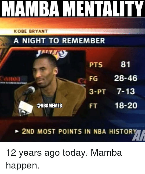 Kobe Bryant, Nba, and Canon: MAMBA MENTALITY  KOBE BRYANT  A NIGHT TO REMEMBER  PTS 81  FG 28-46  3-PT 7-13  FT 18-20  canon  Ca  @NBAMEMES  2ND MOST POINTS IN NBA HISTOR 12 years ago today, Mamba happen.
