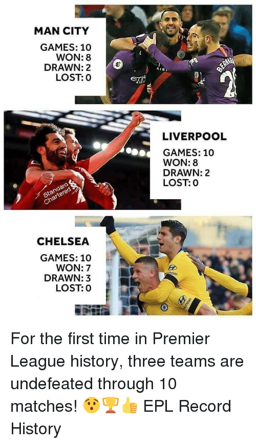 epl: MAN CITY  GAMES: 10  DRAWN: 2  IR  LOST: 0  LIVERPOOL  GAMES: 10  WON: 8  DRAWN: 2  LOST: 0  ch  CHELSEA  GAMES: 10  WON: 7  DRAWN:3  LOST: 0 For the first time in Premier League history, three teams are undefeated through 10 matches! 😯🏆👍 EPL Record History