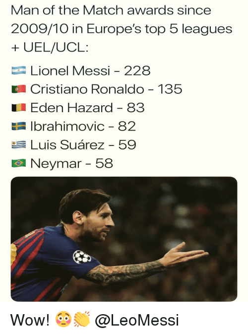 ucl: Man of the Match awards since  2009/10 in Europe's top 5 leagues  + UEL/UCL:  Lionel Messi - 228  Cristiano Ronaldo 135  Eden Hazard - 83  E Ibrahimovic - 82  Luis Suárez - 59  Neymar-58 Wow! 😳👏 @LeoMessi