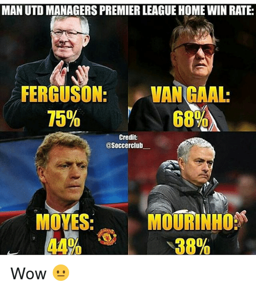 Club, Memes, and Soccer: MAN UTD MANAGERS PREMIER LEAGUEHOMEWIN RATE:  FERGUSON:  VAN EAAL:  75%  68%  Credit:  @Soccer club  MOORINHO  MOVES  38%  44% Wow 😐