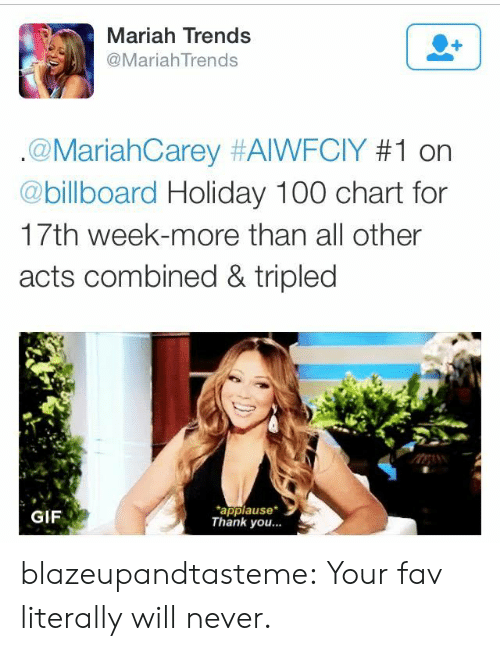 thank you gif: Mariah Trends  @MariahTrends  .@MariahCarey #AIWFCIY #1 on  @billboard Holiday 100 chart for  17th week-more than all other  acts combined & tripled  applause  Thank you...  GIF blazeupandtasteme:  Your fav literally will never.