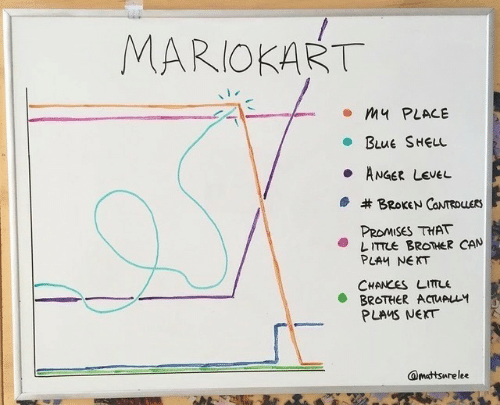 Promises: MARIOKART  my PLACE  BLUE SHEL  ANGER LEVEL  BROKEN CONTRDUERS  PROMISES THAT  LITTLE BROTHER CAN  PLAY NEKT  CHANCES LITLE  BROTHER ACTUALLY  PLAMS NEXT  @mattsurelee