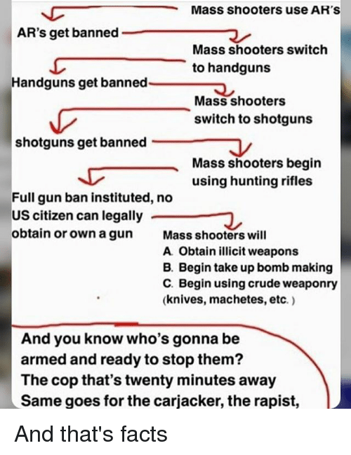 Facts, Memes, and Shooters: Mass shooters use AR'S  AR's get banned  Mass shooters switch  to handguns  Handguns get banned  Mass shooters  switch to shotguns  shotguns get banned .  Mass shooters begin  using hunting rifles  Full gun ban instituted, no  US citizen can legally  obtain or own a gun Mass shooters will  A Obtain illicit weapons  B. Begin take up bomb making  C. Begin using crude weaponry  (knives, machetes, etc.)  And you know who's gonna be  armed and ready to stop them?  The cop that's twenty minutes away  Same goes for the carjacker, the rapist, And that's facts