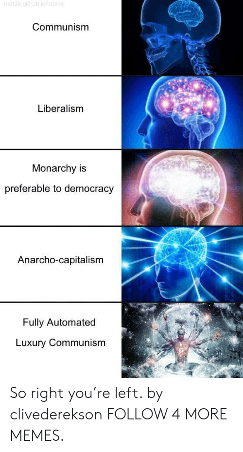 Brains, Dank, and Memes: mat3e.github io/brains  Communism  Liberalism  Monarchy  preferable to democracy  Anarcho-capitalism  Fully Automated  Luxury Communism So right you're left. by clivederekson FOLLOW 4 MORE MEMES.