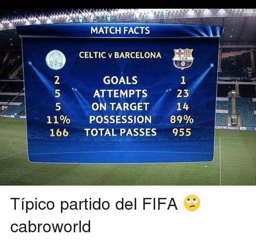 Celtic: MATCH FACTS  CELTIC v BARCELONA  GOALS  ATTEMPTS 8  ON TARGET  POSSESSION 89%  23  14  11%  166  TOTAL PASSES955 Típico partido del FIFA 🙄 cabroworld