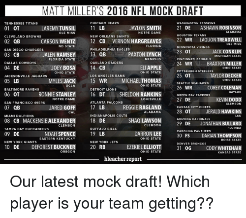 Los Angeles Rams: MATT MILLER'S 2016 NFL MOCK DRAFT  CHICAGO BEARS  TENNESSEE TITANS  WASHINGTON REDSKINS  AYLON  SMITH  21  DE  ASHAWN ROBINSON  LAREMYTUNSIL  11 LB  01 OT  ALABAMA  NOTRE DAME  OLE MISS  HOUSTON TEXANS  NEW ORLEANS SAINTS  CLEVELAND BROWNS  12 CB VERNON HARGREAVES  22 WR  LAQUON TREADWELL  OLE MISS  CARSON WENTZ  02 QB  FLORIDA  ND STATE  MINNESOTA VIKINGS  PHILADELPHIA EAGLES  SAN DIEGO CHARGERS  JACK ON  23 OT  13 QB  03 CB  JALEN RAMSEY  MICHIGAN STATE  FLORIDA STATE  MEMPHIS  CINCINNATI BENGALS  OAKLAND RAIDERS  24 WR  BRAXTON MILLER  DALLAS COWBOYS  14 CB  ELI APPLE  04 DE  JOEY BOSA  OHIO STATE  PITTSBURGH STEELERS  OHIO STATE  OHIO STATE  25 OT  TAYLOR DECKER  LOS ANGELES RAMS  JACKSONVILLE JAGUARS  MYLES JACK  15 WR  MICHAEL THOMAS  SEATTLE SEAHAWKS  05 LB  OHIO STATE  UCLA  OHIO STATE  A 26 WR  COREY COLEMAN  BALTIMORE RAVENS  DETROIT LIONS  BAYLOR  06 OT  RONNIE STANLEY  16 DT  SHELDON RANKINS  GREEN BAY PACKERS  27 DE  KEVIN DODD  LOUISVILLE  NOTRE DAME  ATLANTA FALCONS  SAN FRANCISCO 49ERS  CLEMSON  17 LB  JARED GOFF  REGGIE RAGLAND  07 QB  KANSAS CITY CHIEFS  JERALD HAWKINS  28 OT  ALABAMA  CAL  INDIANAPOLIS COLTS  MIAMI DOLPHINS  LSU  SHAO LAWSON  ARIZONA CARDINALS  08 CB MACKENSIE ALEXANDER  18 DE  29 DE JONATHAN BULLARD  CLEMSON  CLEMSON  FLORIDA  BUFFALO BILLS  TAMPA BAY BUCCANEERS  CAROLINA PANTHERS  DARRON LEE  19 LB  09 DE  NOAH SPENCE  DARIAN THOMPSON  30 FS  OHIO STATE  EASTERN KENTUCKY  BOISE STATE  NEW YORK GIANTS  NEW YORK JETS  DENVER BRONCOS  10 DE DEFOREST BUCKNER  EZEKIEL ELLIOTT  31 OG  CODY WHITE HAIR  20 RB  OREGON  OHIO STATE  KANSAS STATE  bleacher report Our latest mock draft! Which player is your team getting??