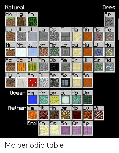 periodic table: Mc periodic table