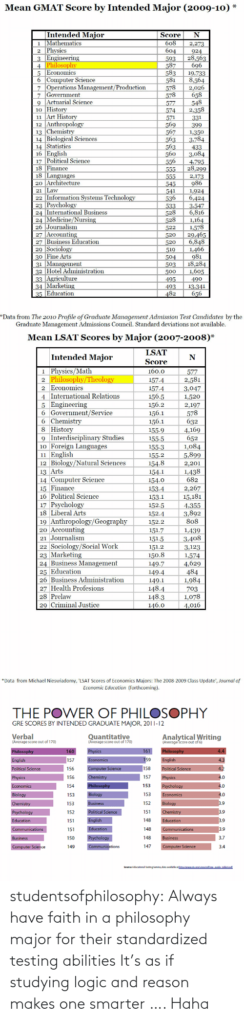 lsat: Mean GMAT Score by Intended Major (2009-10) *  Intended Major  Mathematics  2 Physics  3 Engineering  4 Philosophy  5 Economics  6 Computer Science  7 Operations Management/Production  7 Government  Actuarial Science  10 History  11 Art History  12 Anthropology  13 Chemistry  14 Biological Sciences  14 Statistics  16 English  17 Political Science  18 Finance  18 Languages  20 Architecture  21 Law  22 Information Systems Technology  23 Psychology  24 International Business  24 Medicine/Nursing  26 Journalism  27 Accounting  27 Business Education  29 Sociology  30 Fine Arts  31 Management  32 Hotel Administration  33 Agriculture  34 Marketing  35 Education  Score  608  2,273  604  593  587  583  581  578  578  924  28,563  696  19,733  8,564  2,026  658  548  2,358  577  574  571  569  567  563  563  560  556  331  399  1,350  3,784  433  3,084  4,795  28,299  555  555  2,173  986  545  541  536  533  528  528  1,924  6,424  3,547  6,816  1,164  1,578  29,465  6,848  1,466  981  18,284  1,605  490  522  520  520  519  504  503  500  495  493  13,341  656  482  *Data from The 2010 Profile of Graduate Management Admission Test Candidates by the  Graduate Management Admissions Council. Standard deviations not available.   Mean LSAT Scores by Major (2007-2008)*  LSAT  Intended Major  Score  1 Physics/Math  2 Philosophy/Theology  2 Economics  160.0  577  2,581  157.4  157.4  3,047  4 International Relations  5 Engineering  6 Government/Service  6 Chemistry  8 History  9 Interdisciplinary Studies  10 Foreign Languages  11 English  12 Biology/Natural Sciences  156.5  156.2  156.1  156.1  1,520  2,197  578  632  4,169  652  1,084  5,899  155.9  155.5  155.3  155.2  154.8  2,201  1,438  13 Arts  154.1  14 Computer Science  15 Finance  16 Political Science  682  154.0  2,267  15,181  153.4  153.1  17 Psychology  18 Liberal Arts  152.5  4,355  3,892  808  152.4  19 Anthropology/Geography  20 Accounting  152.2  151.7  1,439  21 Journalism  3,408  151.5  22 Sociology/Social 