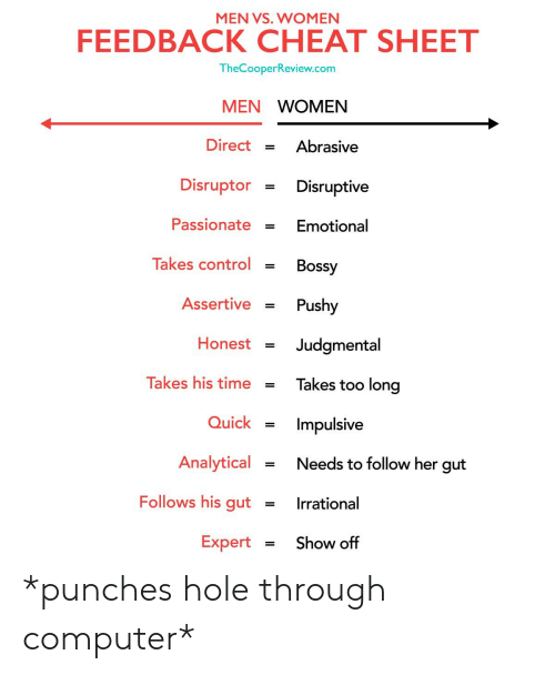 Men Vs Women: MEN VS. WOMEN  FEEDBACK CHEAT SHEET  TheCooperReview.com  MEN WOMEN  Direct Abrasive  Disruptor = Disruptive  PassionateEmotional  Takes control = Bossy  Assertive Pushy  Honest = Judgmental  Takes his time-Takes too long  QuickImpulsive  Analytical Needs to follow her gut  Follows his gutIrrational  ExpertShow off *punches hole through computer*