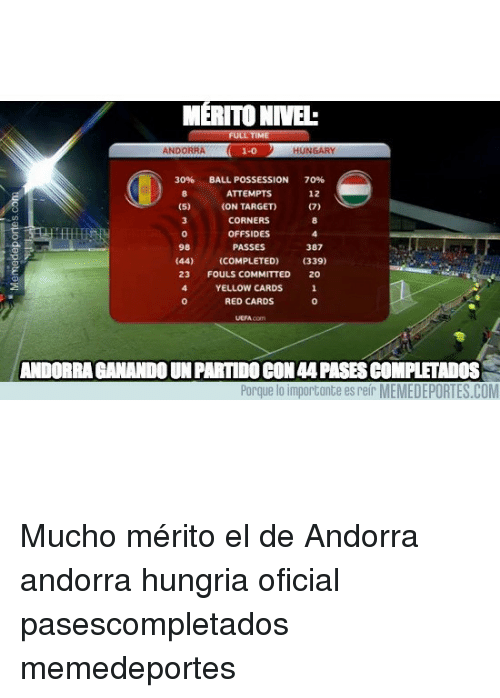 Memes, Target, and Hungary: MERITONIVE.  ANDORRA 1-0  HUNGARY  30%  BALL POSSESSION  70%  ATTEMPTS  12  (5)  (ON TARGET)  (7)  CORNERS  OFFSIDES  98  PASSES  387  (44)  (COMPLETED)  (339)  23  FOULS COMMITTED  20  YELLOW CARDS  RED CARDS  ANDORRA ANANDOUNPARTIDOCON44PASESComPLETADOS  Porque  lo importante es reir MEMEDEPORTES.COM Mucho mérito el de Andorra andorra hungria oficial pasescompletados memedeportes