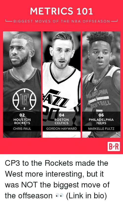 Philadelphia 76ers, Boston Celtics, and Chris Paul: METRICS 101  L BIGGEST MOVES OF THE N8A OFFSEASON  AZZ  BALL  02  HOUSTON  ROCKETS  CHRIS PAUL  04  BOSTON  CELTICS  GORDON HAYWARD  06  PHILADELPHIA  76ERS  MARKELLE FULTZ  B R CP3 to the Rockets made the West more interesting, but it was NOT the biggest move of the offseason 👀 (Link in bio)