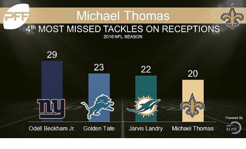 Memes, Nfl, and Odell Beckham Jr.: Michael Thomas  4th MOST MISSED TACKLES ON RECEPTIONS  2016 NFL SEASON  29  23  20  Powered By  Jarvis Landry  Michael Thomas  ELITE  Odell Beckham Jr.  Golden Tate