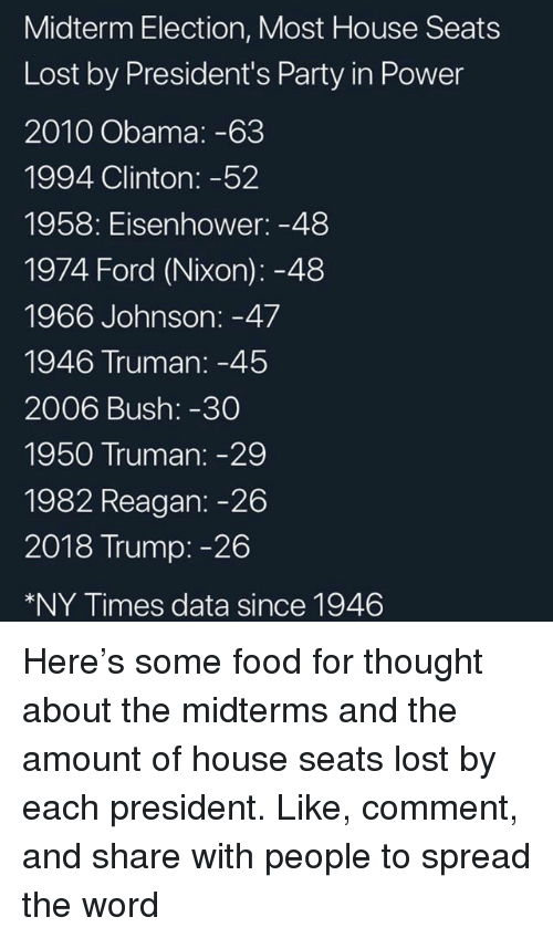 Presidents: Midterm Election, Most House Seats  Lost by President's Party in Power  2010 Obama: -63  1994 Clinton: -52  1958: Eisenhower: -48  1974 Ford (Nixon): -48  1966 Johnson: -47  1946 Truman:-45  2006 Bush: -30  1950 Truman: -29  1982 Reagan: -26  2018 Trump: -26  *NY Times data since 1946 Here's some food for thought about the midterms and the amount of house seats lost by each president. Like, comment, and share with people to spread the word