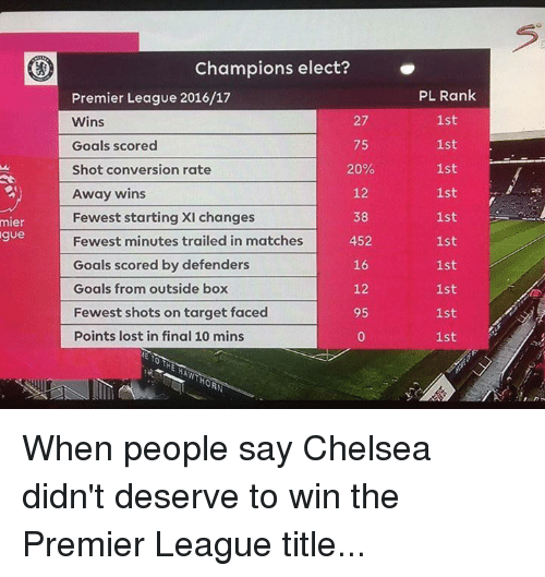 Chelsea, Goals, and Premier League: mier  gue  Champions elect?  Premier League 2016/17  Wins  27  Goals scored  75  20%  Shot conversion rate  12  Away wins  Fewest starting XI changes  38  452  Fewest minutes trailed in matches  Goals scored by defenders  16  12  Goals from outside box  Fewest shots on target faced  95  Points lost in final 10 mins  PL Rank  1st  1st  1st  1st  1st  1st  1st  1st  1st  1st When people say Chelsea didn't deserve to win the Premier League title...