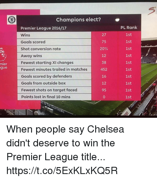 Chelsea, Goals, and Premier League: mier  gue  Champions elect?  Premier League 2016/17  Wins  75  Goals scored  20%  Shot conversion rate  12  Away wins  38  Fewest starting XI changes  Fewest minutes trailed in matches  452  Goals scored by defender  16  12  Goals from outside box  Fewest shots on target faced  95  Points lost in final 10 mins  PL Rank  1st  1st  1st  1st  1st  1st  1st  1st  1st  1st When people say Chelsea didn't deserve to win the Premier League title... https://t.co/5ExKLxKQ5R