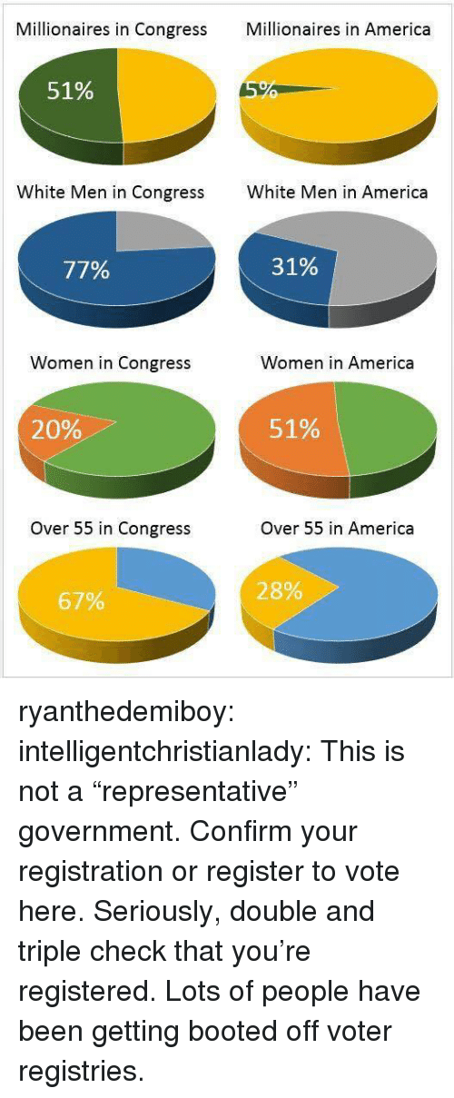 """millionaires: Millionaires in Congress Mllionaires in America  51%  White Men in Congress  White Men in America  77%  31%  Women in Congress  Women in America  20%  51%  Over 55 in Congress  Over 55 in America  28%  67% ryanthedemiboy:  intelligentchristianlady:  This is not a """"representative"""" government. Confirm your registration or register to vote here.   Seriously, double and triple check that you're registered. Lots of people have been getting booted off voter registries."""