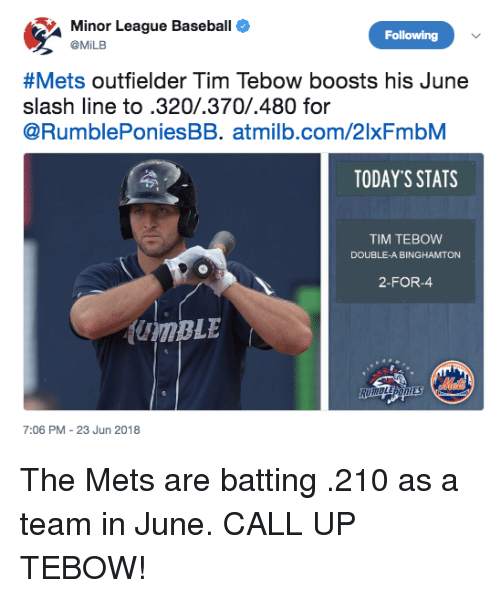 batting: Minor League Baseball  @MiLB  Following  &Mets outfielder Tim Tebow boosts his June  slash line to.320/.370/.480 for  @RumblePoniesBB. atmilb.com/2lxFmbM  TODAY'S STATS  TIM TEBOW  DOUBLE-A BINGHAMTON  2-FOR-  7:06 PM-23 Jun 2018 The Mets are batting .210 as a team in June. CALL UP TEBOW!